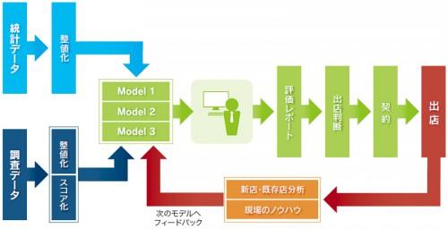 サークルKサンクス 店舗立地評価モデルのイメージ