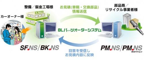BL パーツオーダーシステム