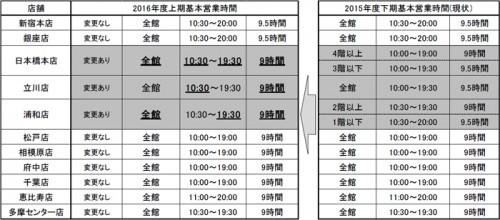 基本営業時間(2016年4月~9月)