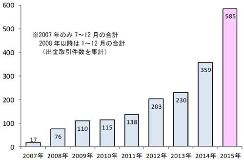 海外発行カード利用件数(万件)