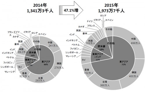 訪日外客数のシェアの比較 2014年/2015年 年計