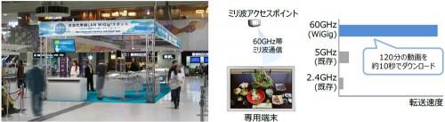 20160202pansonic 500x137 - 成田空港、パナソニック/次世代無線LAN WiGigスポットの実証実験