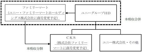 経営統合の枠組み