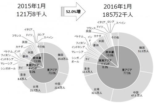 訪日外国人客数の国別シェア
