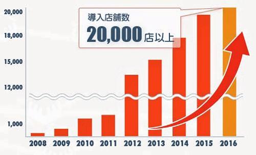 導入店舗数の推移(Shopらん、店舗matic合同 2016年2月現在)