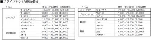 主要商品の価格帯