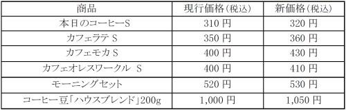 価格改定例