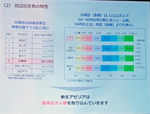川崎市の所得水準