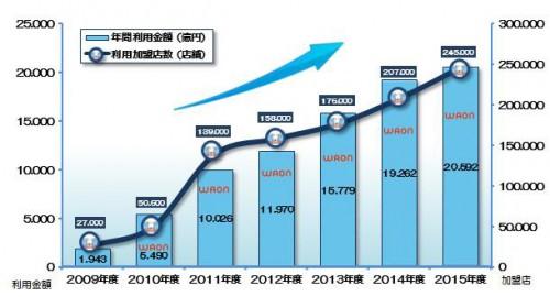 年間利用金額の推移