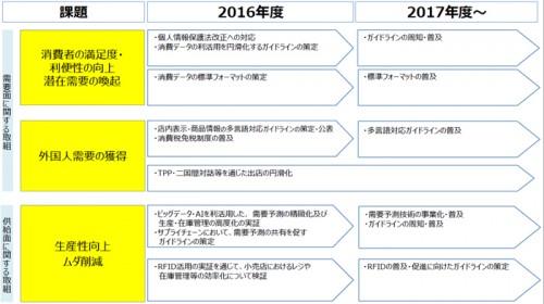 アクションプラン工程表