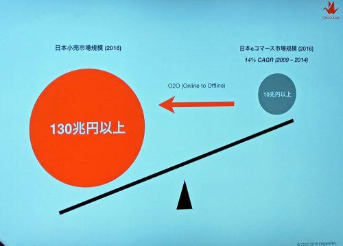 eコマースの市場規模
