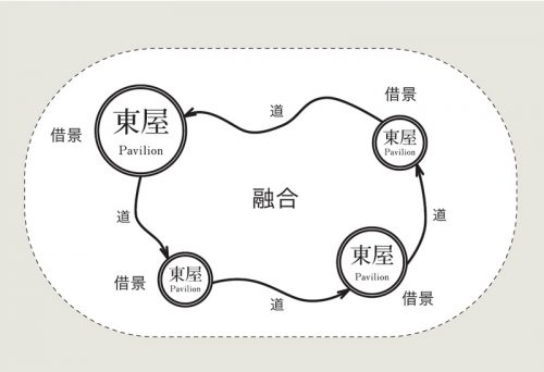 環境デザインのコンセプト