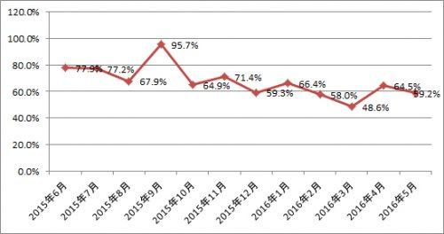 ニッセン 売上高前年同月比推移 2015年6月~2016年5月