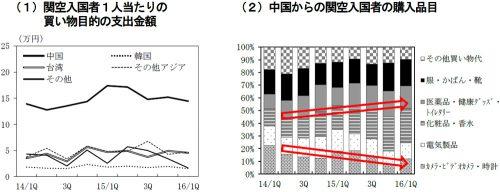買物動向 出典:日本銀行大阪支店