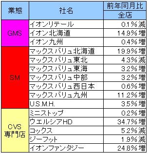 20160624aeon - イオン/5月の売上高1.6%増の6964億円
