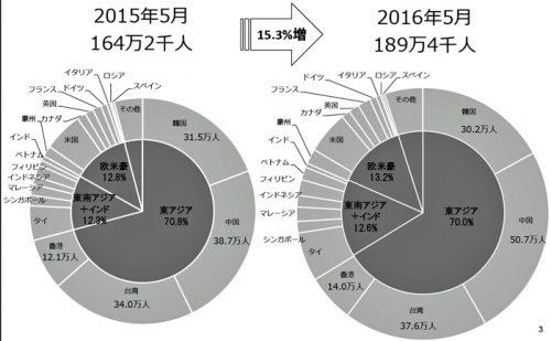 訪日外客数のシェアの比較 2015年/2016年