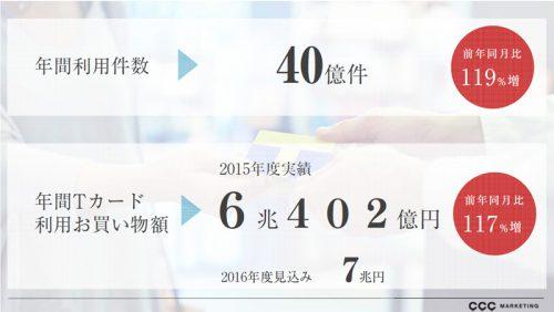 2015年度の利用実績