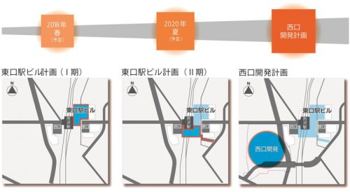 段階開発のイメージ