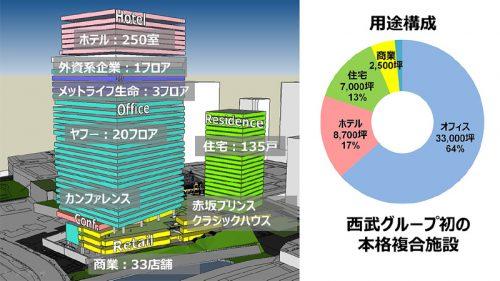 20160719tokyogarden 2 500x281 - 東京ガーデンテラス紀尾井町/ホテル、レストラン街を加えグランドオープン