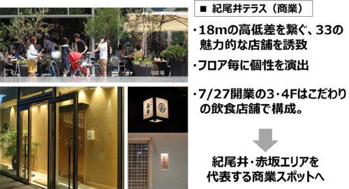 20160719tokyogarden 4 500x271 - 東京ガーデンテラス紀尾井町/ホテル、レストラン街を加えグランドオープン