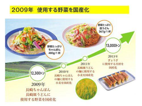 野菜の国産化