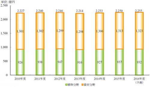 ガーデニング市場規模推移・予測 ※矢野経済研究所推計