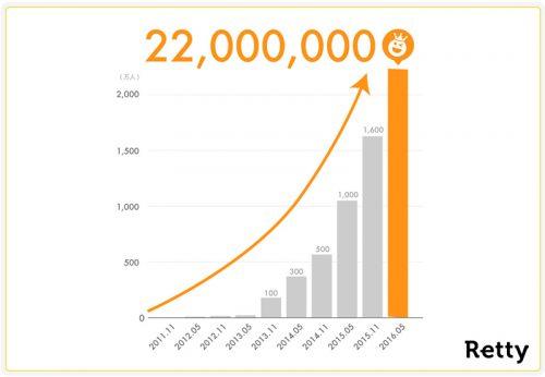 利用者数の推移