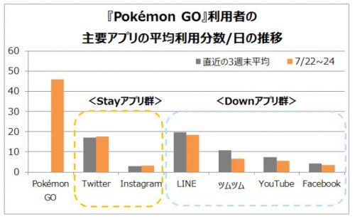ポケモンGO利用者のスマートフォン総利用時間の比較