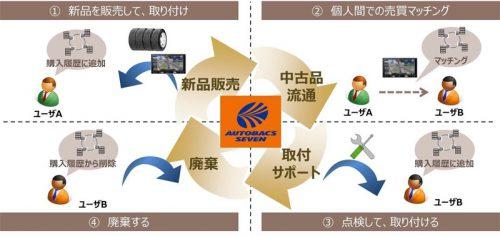 中古カー用品の個人間売買サービスのイメージ
