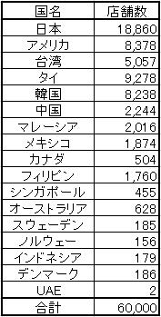 世界のセブン-イレブン店舗数(2016年7月末)