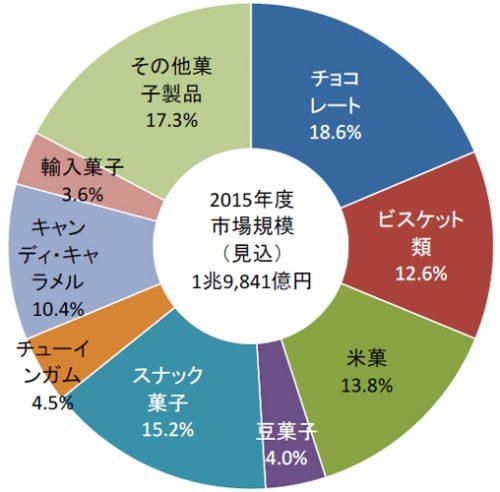 2015年度(見込)製品カテゴリ別市場構成比