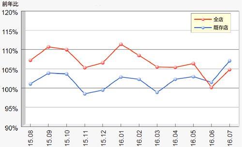 月次売上前年比推移