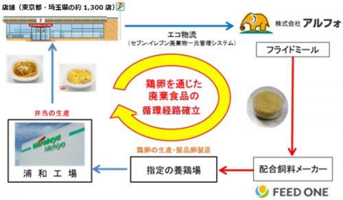 鶏卵を通じた廃棄食品リサイクルフロー図