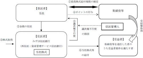 制度の概要
