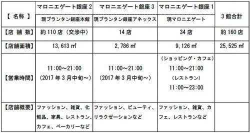 20160831printempsginza 3 500x266 - プランタン銀座/マロニエゲートに社名変更