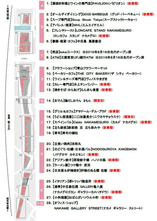 中目黒高架下の全体マップ