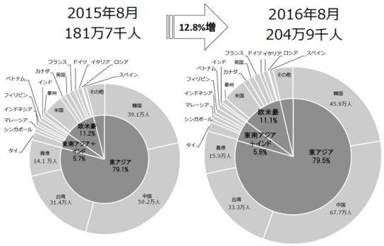 訪日外国人客数のシェア比較