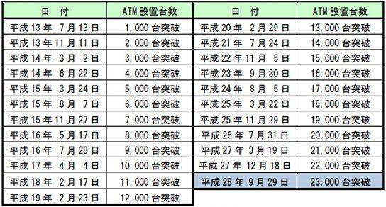ATM設置台数の推移