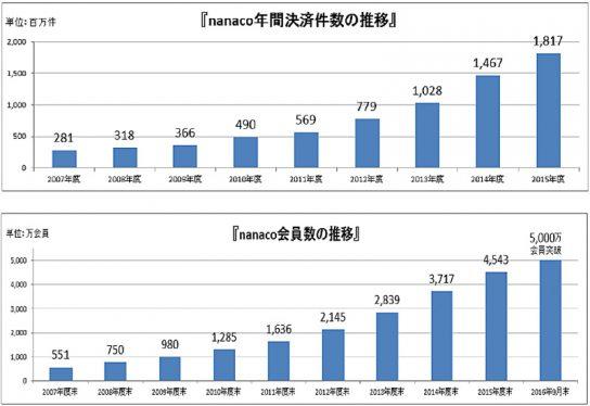 nanacoの利用件数の推移