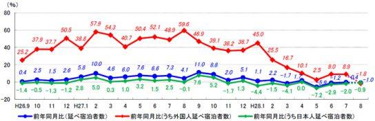 延べ宿泊者数前年同月比の推移