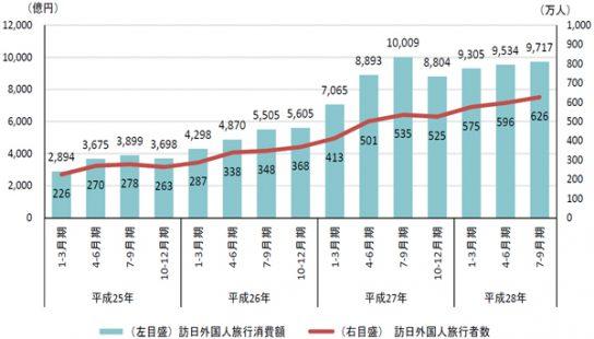 訪日外国人旅行消費額と訪日外国人旅行者数の推移