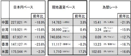 7~9月の訪日外国人1人当たり旅行支出(※現地通貨ベース)