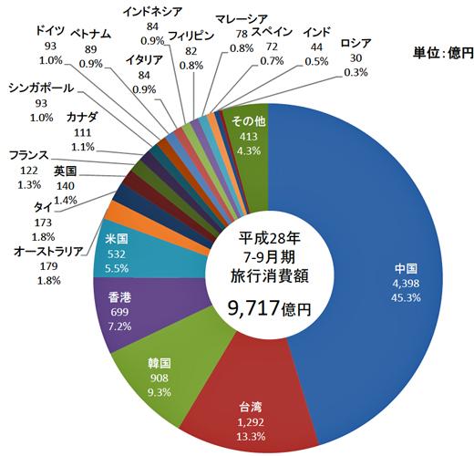 7~9月の国籍・地域別の訪日外国人旅行消費額と構成比