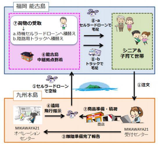 実証実験サービスイメージ概要図