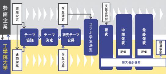 ISDCプログラムの流れ(概略図)