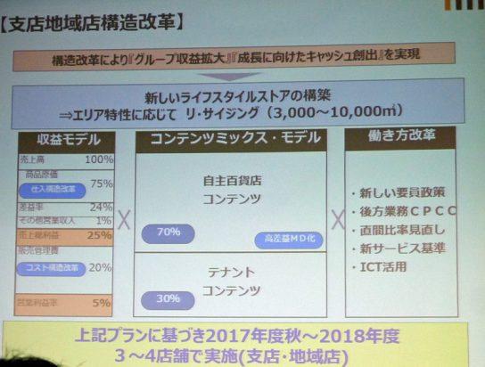 三越伊勢丹/府中、松戸、広島、松山の各店で構造改革