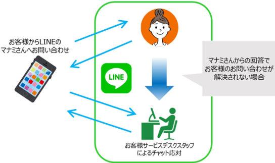マナミさんLINEでの問い合わせ対応イメージ
