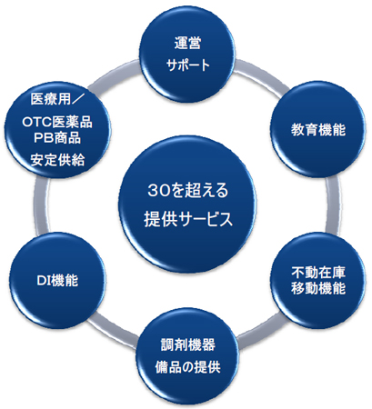 マツモトキヨシ調剤サポートプログラムの提供サービス