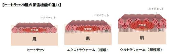 ヒートテック3種の保温機能の違い