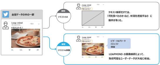 次世代ソーシャルメディア解析ツールによる解析イメージ